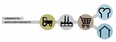 Die Wertschöpfungskette von Lebensmitteln, von Landwirtschaft, Produktion, Handel, zu Außer-Haus-Verpflegung und Haushalte © Österreichisches Ökologie-Institut